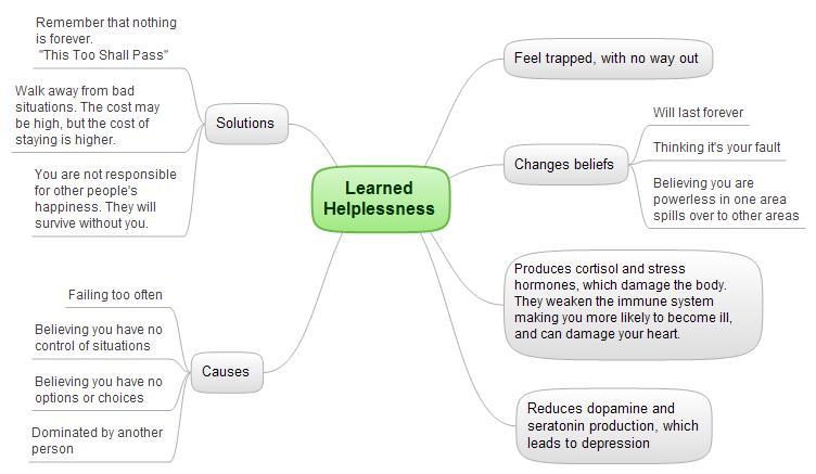 learned-helplessness1