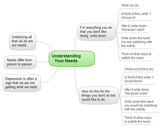 Understanding Your Needs